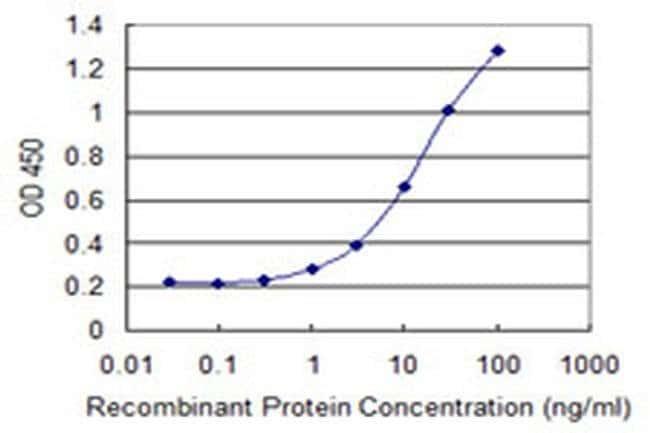 RDH12 Mouse anti-Human, Clone: 1E11, Invitrogen 100 µg; Unconjugated