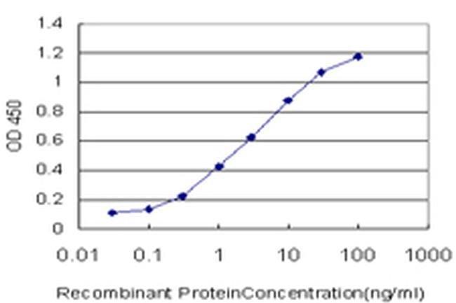 RNF151 Mouse anti-Human, Clone: 4G8, Invitrogen 100 µg; Unconjugated