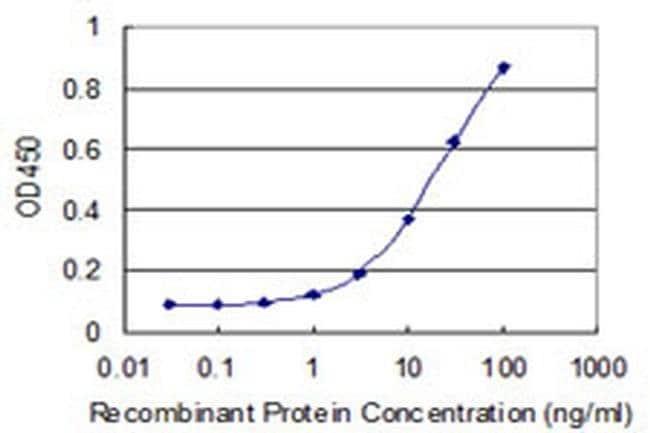 POLR2J2 Mouse anti-Human, Clone: 1B2, Invitrogen 100 µg; Unconjugated