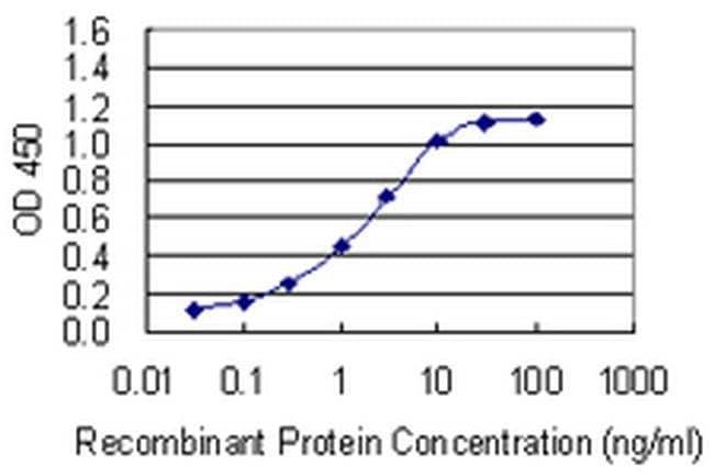 NOMO3 Mouse anti-Human, Clone: 5A7, Invitrogen 100 µg; Unconjugated