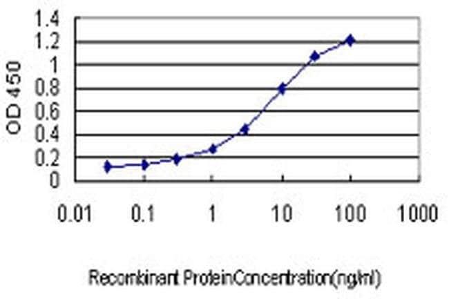 HYI Mouse anti-Human, Clone: 2A2, Invitrogen 100 µg; Unconjugated