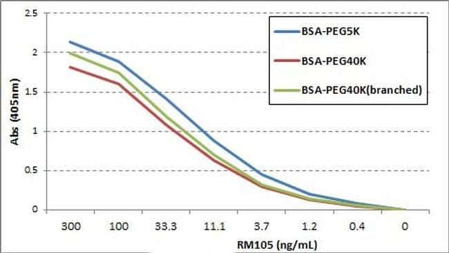 PEG (methoxy group) Rabbit anti-Human, Invitrogen 100 µg; Unconjugated