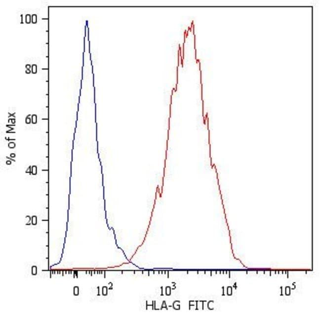 HLA-G Mouse anti-Human, FITC, Clone: MEM-G/11, Invitrogen 100 µg;