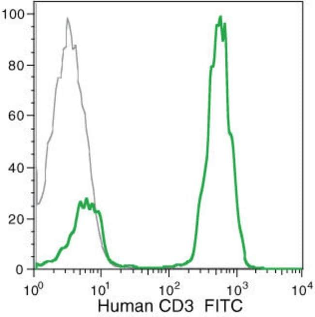 CD3d Mouse anti-Human, FITC, Clone: 7D6, Invitrogen™ 0.5 mL; FITC CD3d Mouse anti-Human, FITC, Clone: 7D6, Invitrogen™