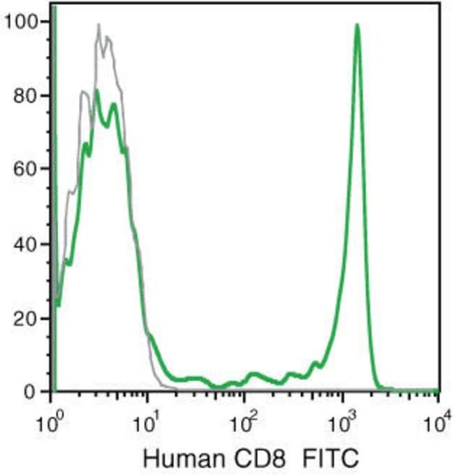 CD8 Mouse anti-Human, FITC, Clone: 3B5, Invitrogen™ 0.5 mL; FITC CD8 Mouse anti-Human, FITC, Clone: 3B5, Invitrogen™