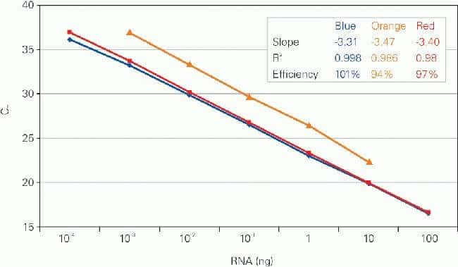 Applied Biosystems TaqMan RNA-to-CT 1-Step Kit :Life Sciences:PCR and qPCR