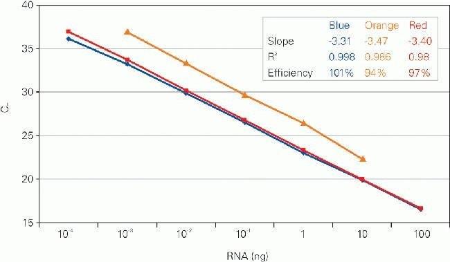 TaqMan&trade;, RNA-to-CT&trade;&nbsp;TaqMan&trade; RNA-to-C<sub>T</sub>&trade; <i>1-Step</i> Kit: PCR Reagents and Kits PCR and qPCR