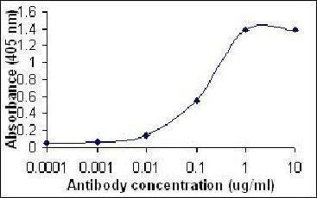 CXCL1, Polyclonal, Invitrogen 50µg; Unconjugated