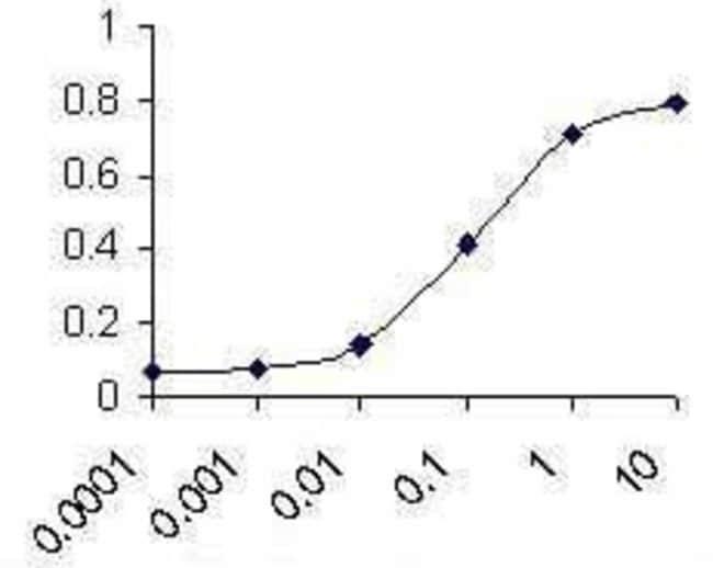 Complement C3 Chicken anti-Human, Polyclonal, Invitrogen 50 µg; Unconjugated