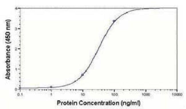 LDLR, Polyclonal, Invitrogen 50µg; Unconjugated