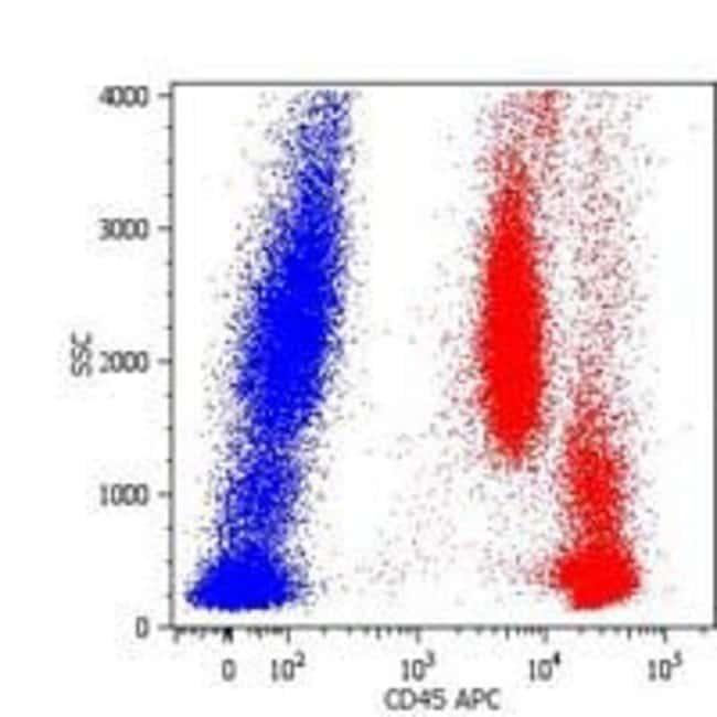 CD45 Mouse anti-Human, Biotin, Clone: MEM-28, Invitrogen 100 µg; Biotin