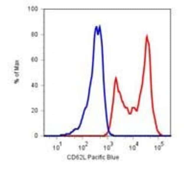 CD62L Mouse anti-Human, PE, Clone: LT-TD180, Invitrogen 100 tests; PE