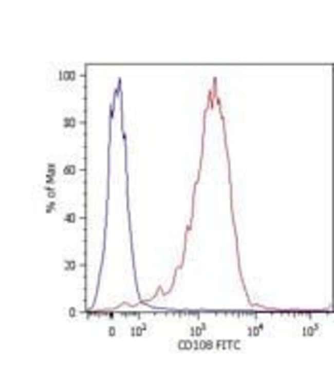 SEMA7A Mouse anti-Human, FITC, Clone: MEM-150, Invitrogen 100 tests; FITC