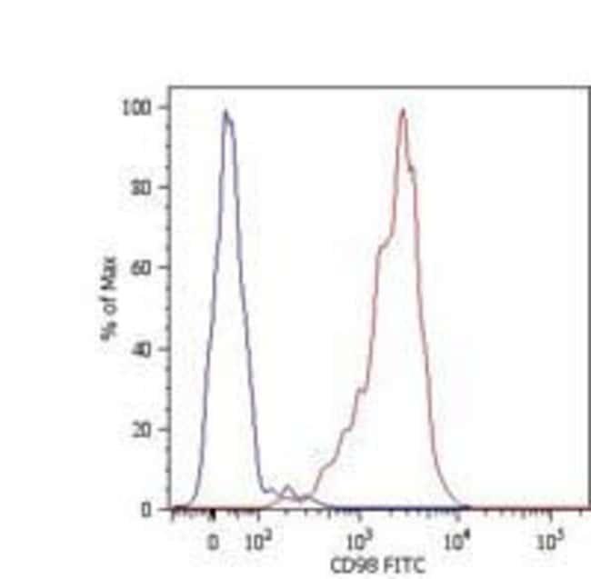 CD98 Mouse anti-Human, Biotin, Clone: MEM-108, Invitrogen 100 µg;