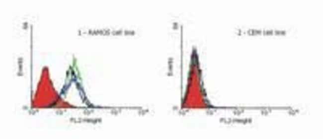 DR4 Mouse anti-Human, Clone: DR-4-02, Invitrogen 100 µg; Unconjugated