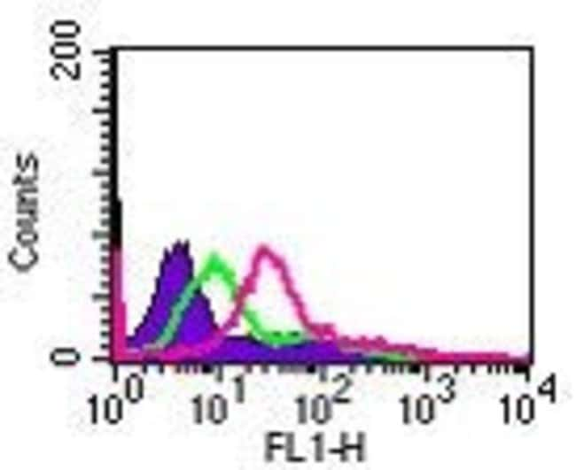 IL24 Rabbit anti-Human, Non-human primate, Polyclonal, Invitrogen 100 µg;