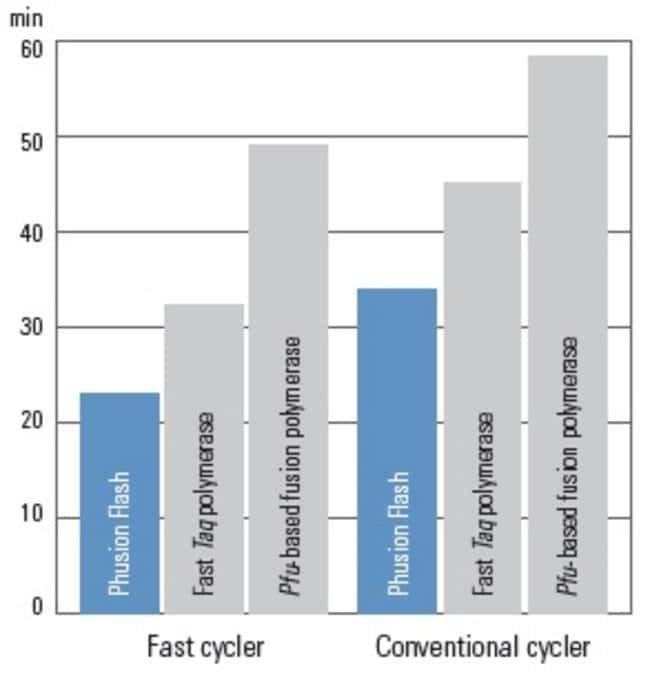 Thermo Scientific™Phusion Flash High-Fidelity PCR Master Mix: Biochemische Stoffe und Reagenzien Life Sciences